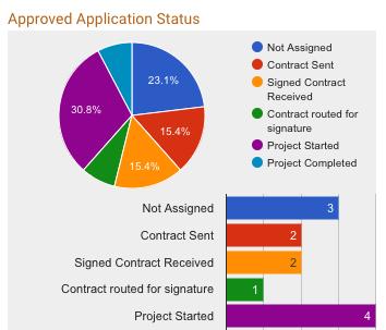 Custom Status Graph